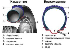 Что лучше – камерные или бескамерные шины